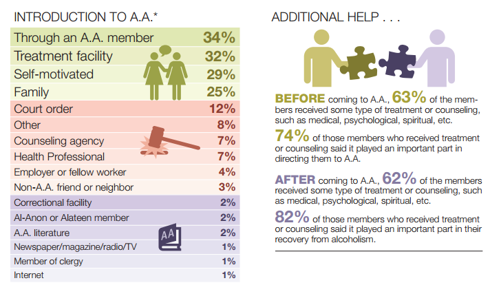 Read the original 2011 membership survey here: http://www.aa.org/assets/en_US/p-48_membershipsurvey.pdf